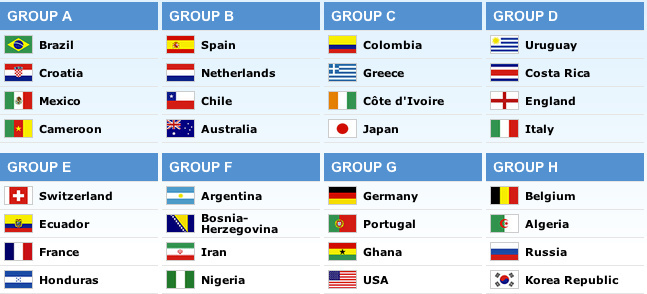 Screenshot of the 2014 FIFA World Cup draw.