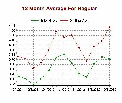 Gas prices in California from Oct. 2011 to the beginning of Oct. 2012.
