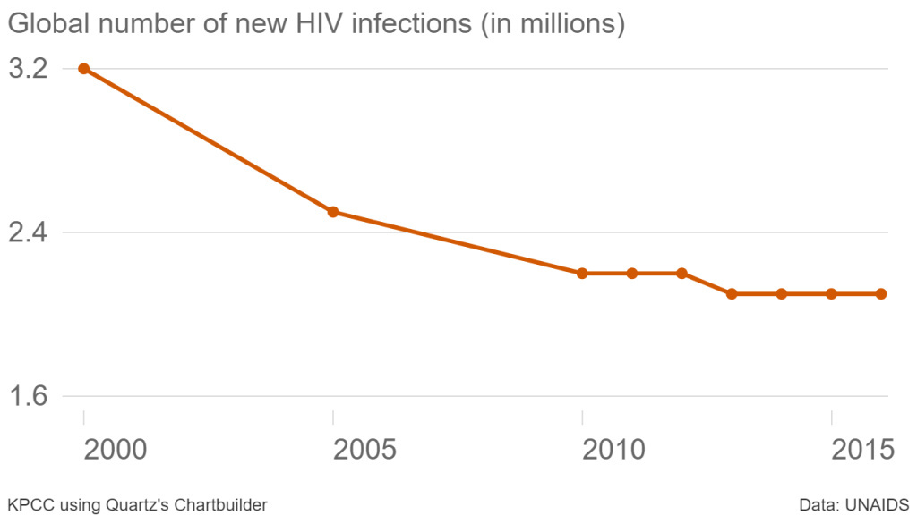 Since 2005, the number of new HIV infections each year has held steady at about 2 million new cases globally. Activists in the entertainment industry argued at a panel Wednesday evening, that adding more HIV/AIDS related storylines to their programming would educate more people on the issue, potentially lowering the number of new infections.