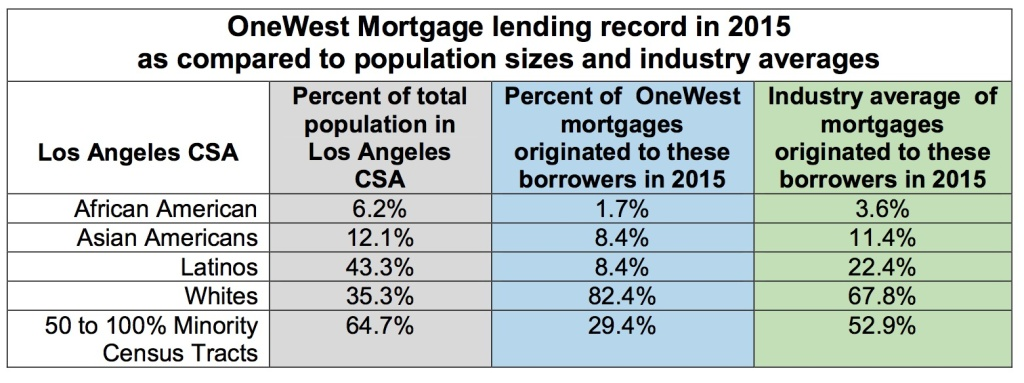 A table created by housing advocates purports to show the percentage of loans made to different minority groups by OneWest Bank compared to the percentage of the local population those groups make up.