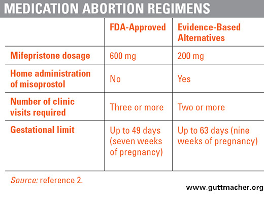 Table of medical abortion regimen.