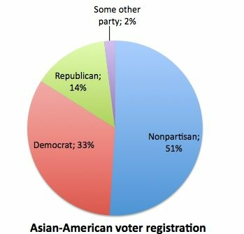 Asian-American voters