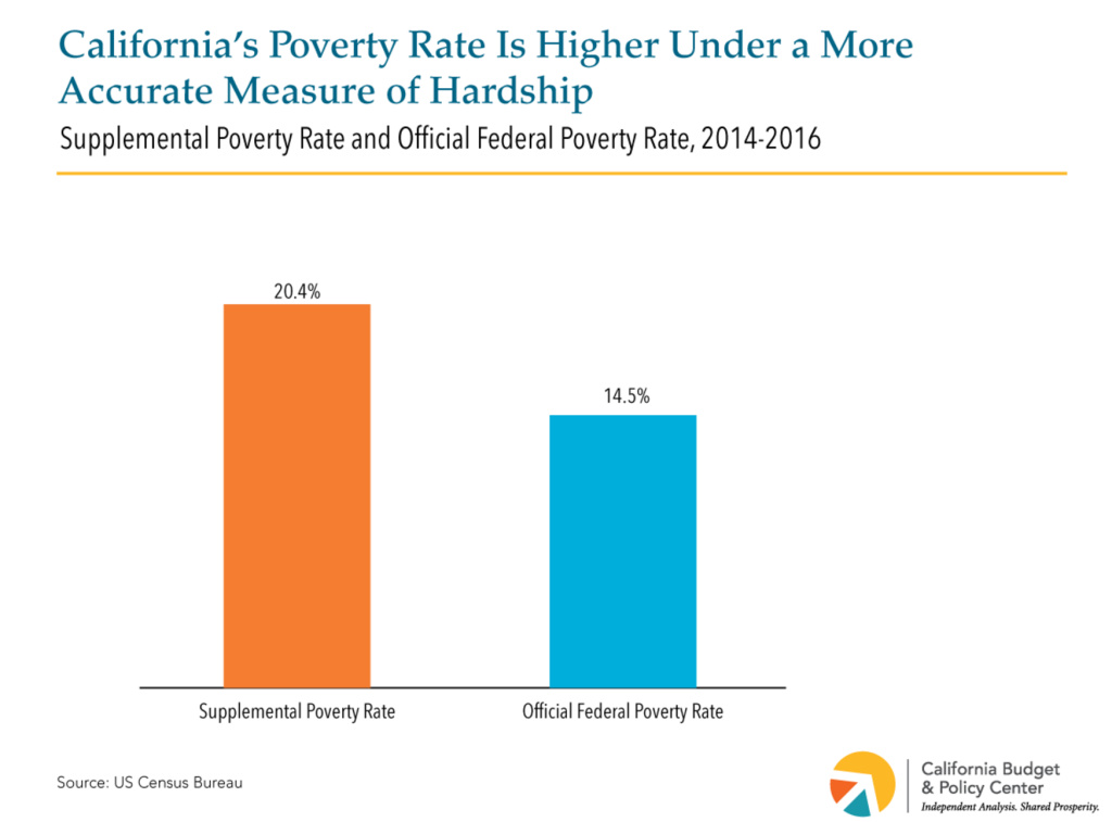 California's poverty ranking jumps to No.1, when the Census Bureau factors in cost of living.