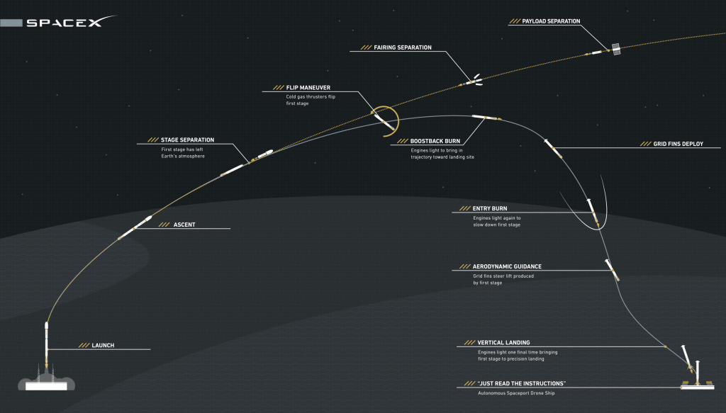 A graphic from showing how the Falcon 9 landing process works. Image from SpaceX.