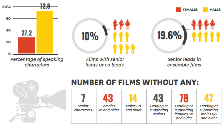 A new study from USC found just 11 percent of some 4,066 speaking characters in the 100 top U.S. films of 2015 were 60 or older.