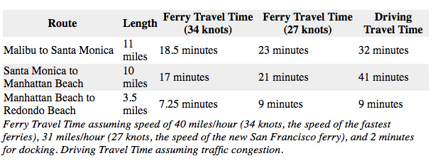 David Bailey's estimated ferry times.