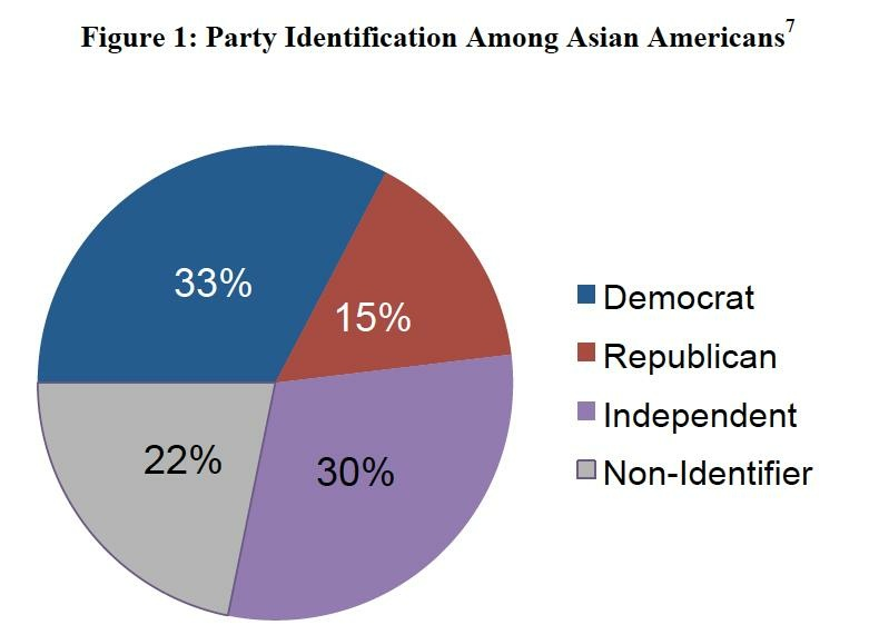 A majority of California Asian-American voters choose neither Republican nor Democratic party registration.