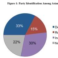 Party identification among Asian Americans