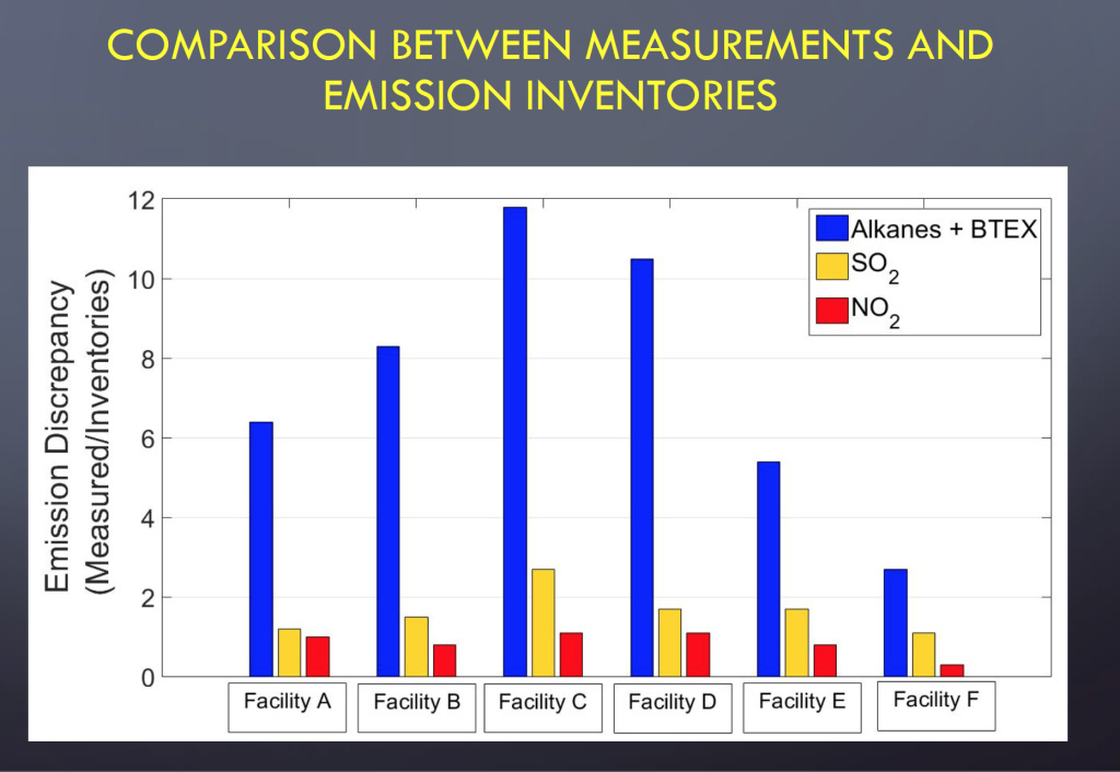 The researchers' sensors found VOC emissions (which includes alkanes and