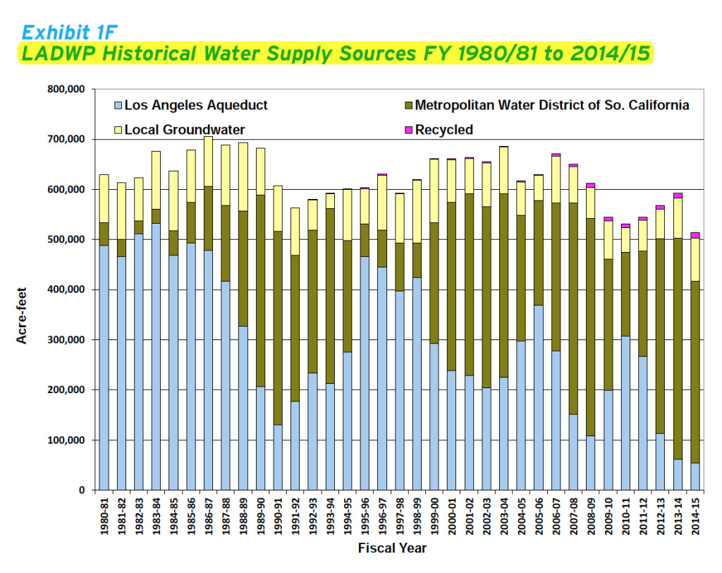 In the past five years, LADWP imported an average of 87% of its water.