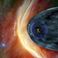 Voyager Solar System