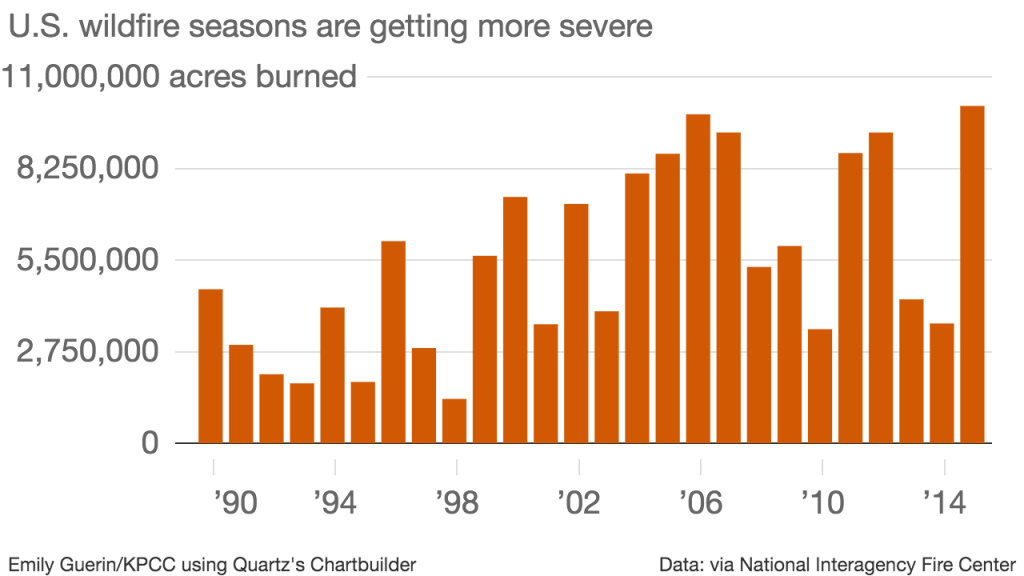 This chart shows how many acres have burned over the last couple decades.