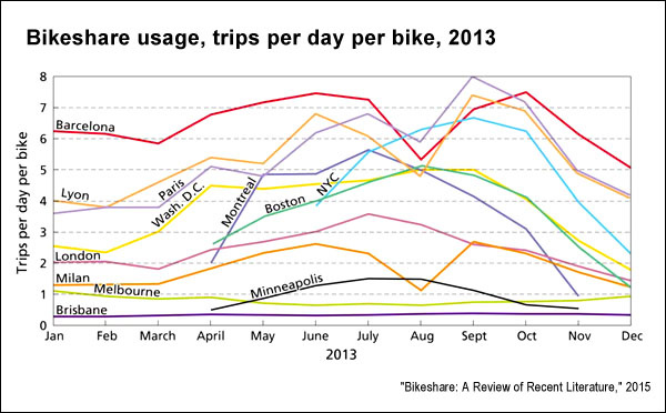 """""""Bikeshare: A Review of Recent Literature,"""" Transport Reviews: A Transnational Transdisciplinary Journal, April 2015."""