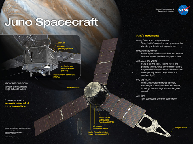 A diagram showing the scientific instruments on the Juno spacecraft.