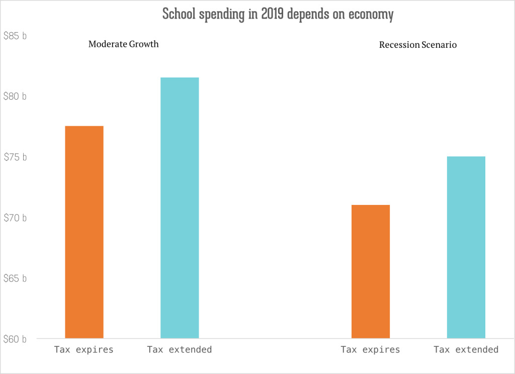 This chart depicts the midpoint of projected revenues for schools if a tax is extended.