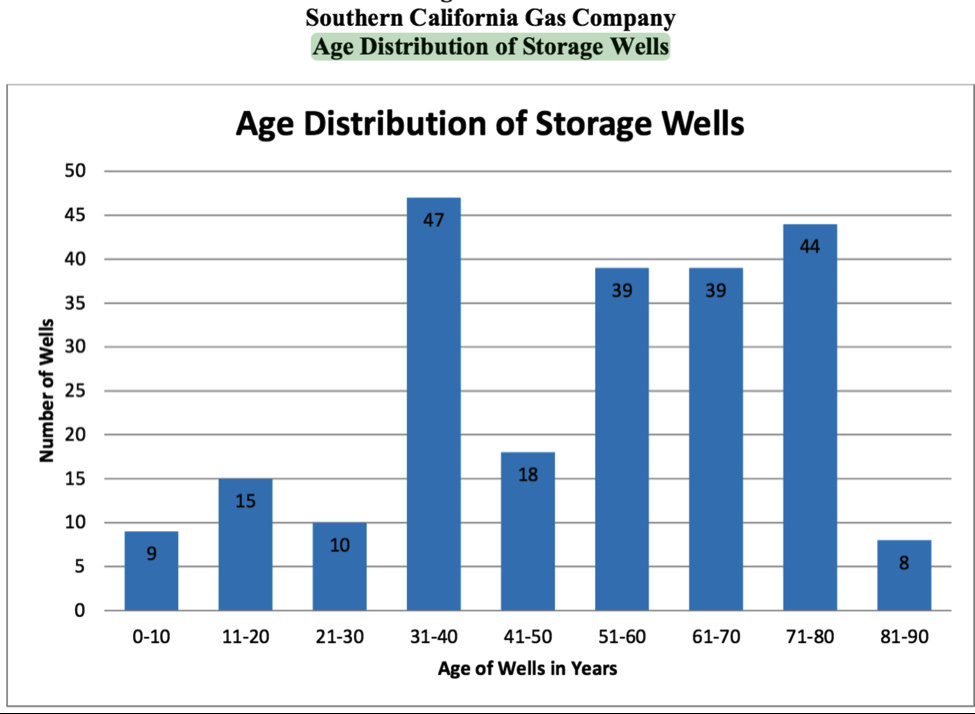 Age distribution of SoCal Gas storage wells