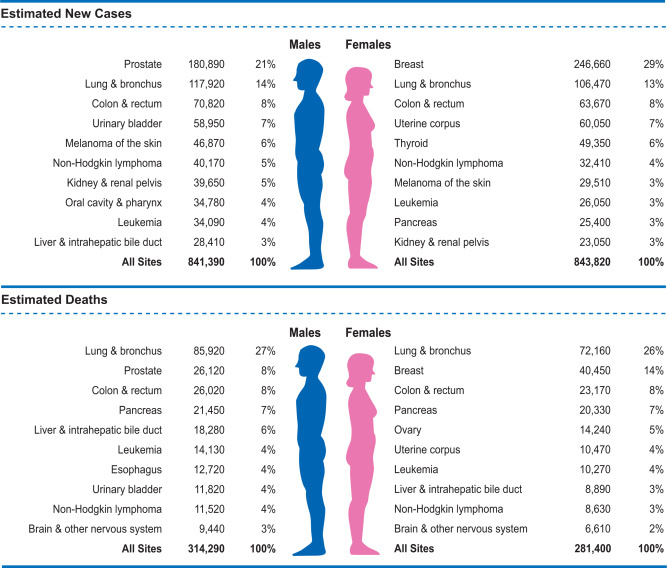 Ten leading cancer types for the estimated new cancer cases and deaths by sex in the United States 2016. Estimates are rounded to the nearest 10 and cases exclude basal cell and squamous cell skin cancers and in situ carcinoma except urinary bladder.