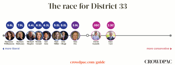 These are how Crowdpac.com places the candidates in the 33rd Congressional District race on the liberal-to-conservative spectrum, based only on an analysis of the candidates' donors.