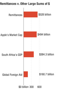The amount of money exchanged through remittances in 2012 was larger than Apple's market capitalization (as of publication),South Africa's 2012 GDP and all official development assistance disbursed in 2011.