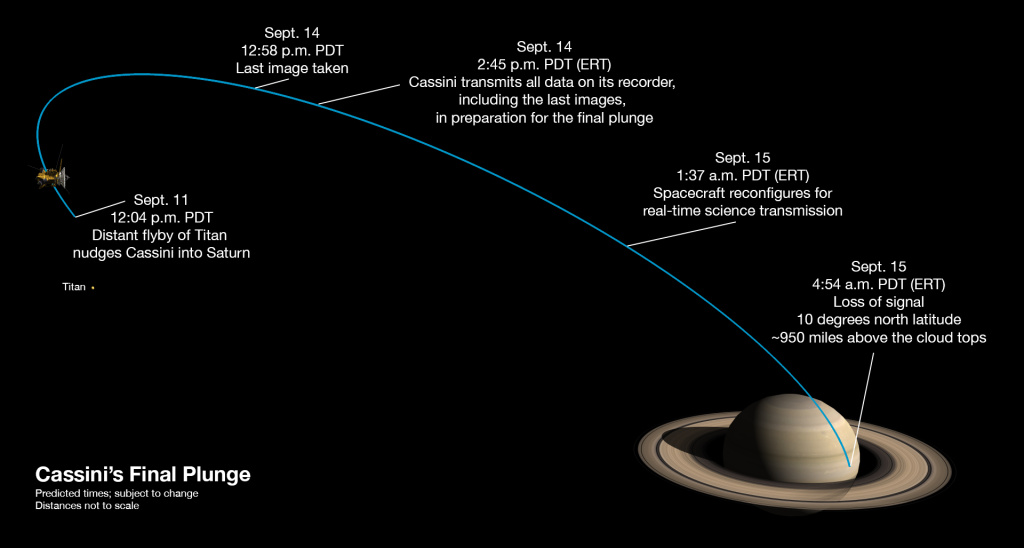 Milestones in Cassini's final week.