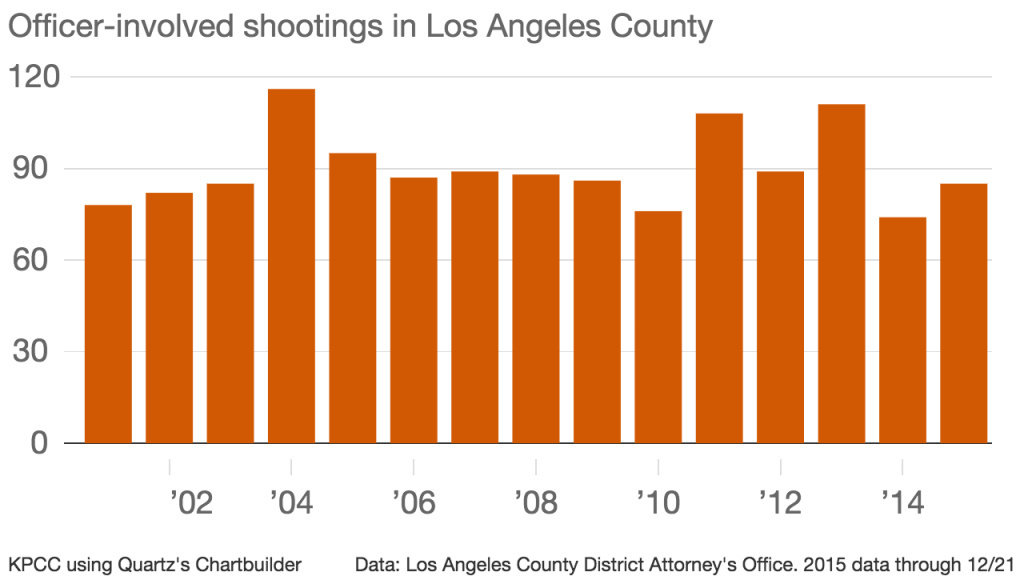 Officer-involved shootings in Los Angeles County 2001-2015