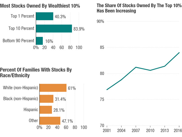 Stock holdings include both direct and indirect stock ownership, meaning this data includes individual shares of a company as well as mutual funds and 401(k) accounts. Data: Edward Wolff/NYU (top left and right); Federal Reserve Survey of Consumer Finances (bottom right).