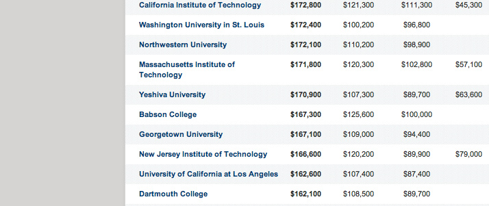 Two California colleges pay their professors top 20 salaries.