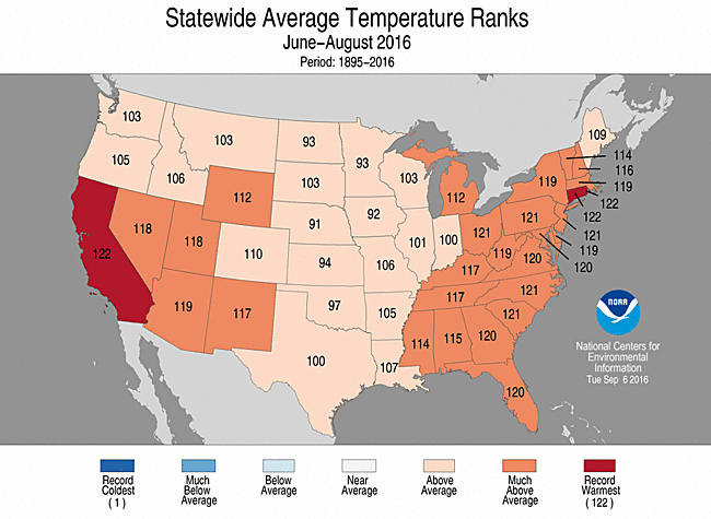 California recorded its warmest summer on record in 2016.