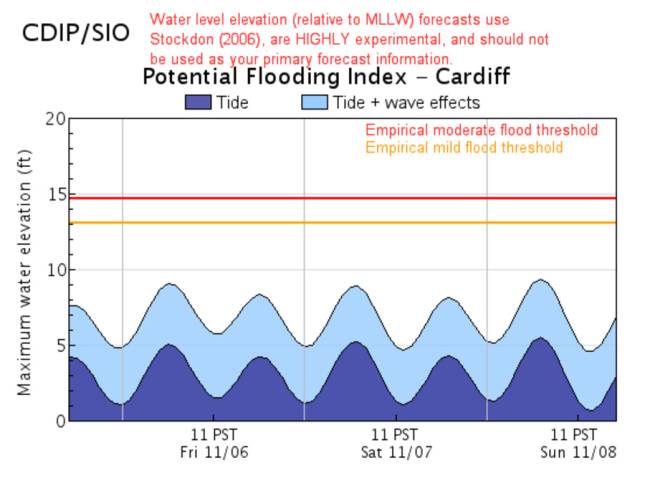 Chart of Cardiff's Potential Flooding Index