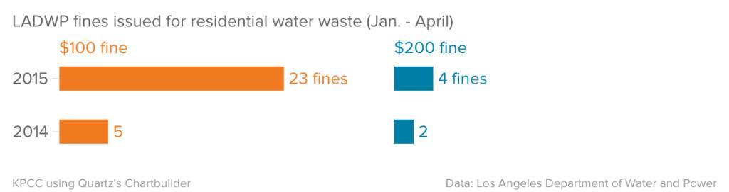 LADWP fines 2014 - 4/2015