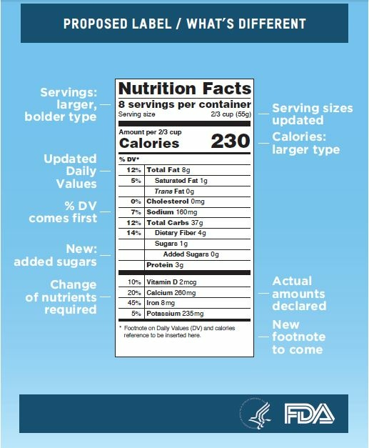 The FDA proposed changes to nutrition labels on packed foods. Here is an example of what could change.