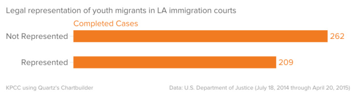 Legal representation of youth migrants in LA immigration courts