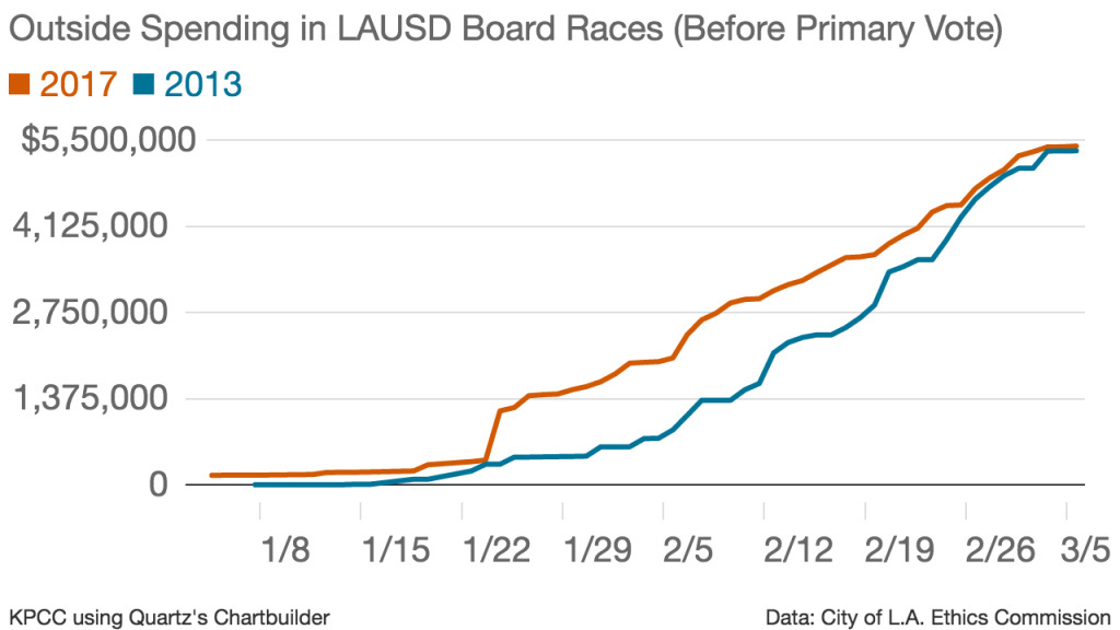 This chart compares the pace at which outside groups made independent expenditures in 2017 and 2013 — the year that previously held the record for outside spending in an L.A. Unified School Board primary election campaign.