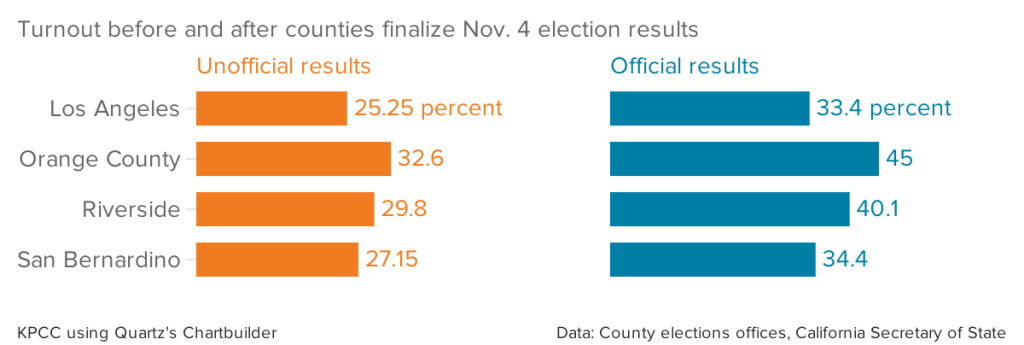 Turnout before and after counties finalize Nov. 4 election results