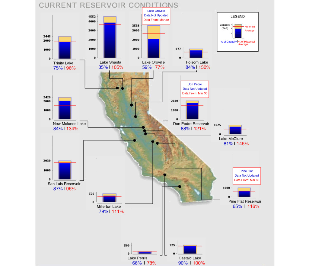 Reservoir levels as of March 31, 2018.