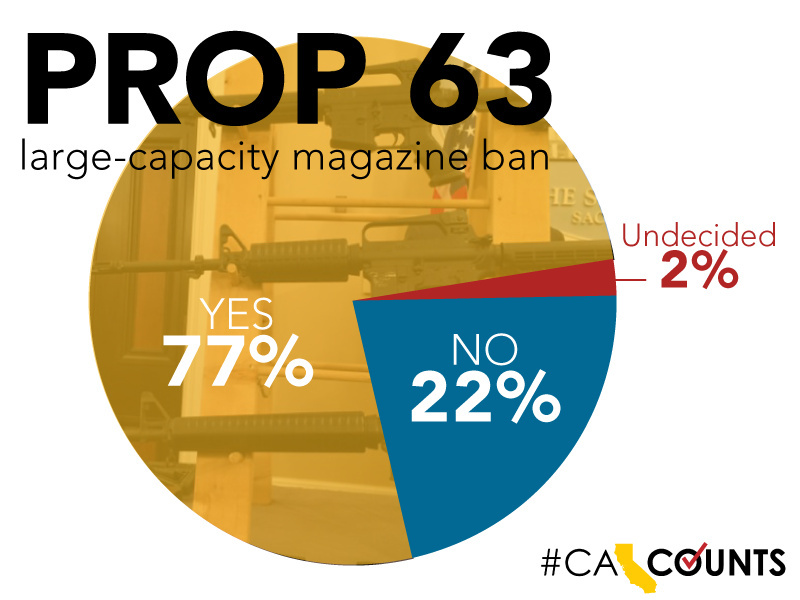 A new poll shows 77 percent of respondents were likely to support the passage of Proposition 63, which would ban large capacity magazines and extend background checks to ammunition purchases in California.