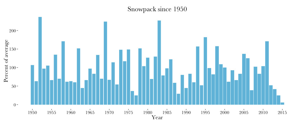Graph of April snowpack measurements