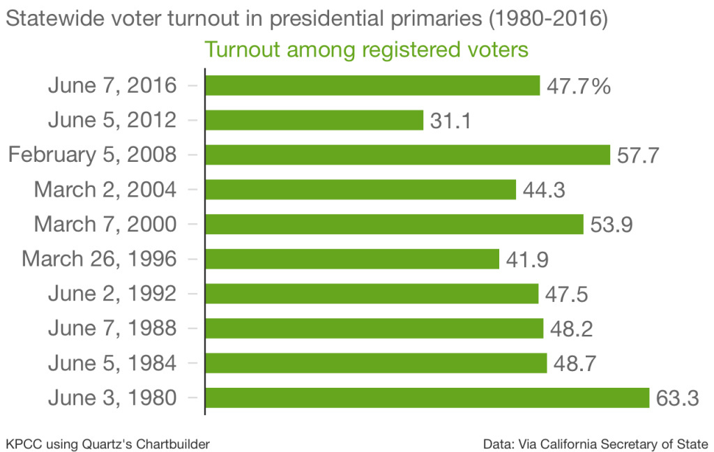 Statewide voter turnout in presidential primaries (1980-2016)