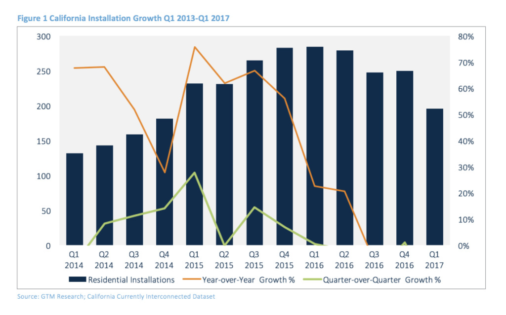 Solar installations in California fell significantly from Q4 2016 to Q1 2017.