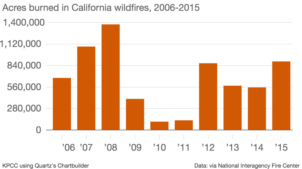 This chart shows how many acres have burned in California over the last decade.