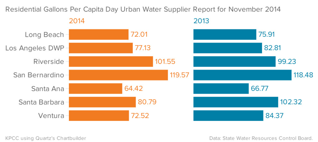 Residential Gallons Per Capita Day for November