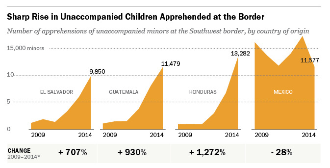 Three out of four unaccompanied migrant kids apprehended at the U.S.-Mexico border this year is from Central America.