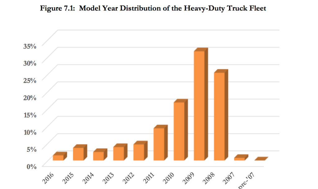 Most trucks driven at the Port of LA are model year 2010 or older.