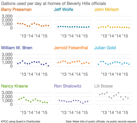 A data visualization of Beverly Hills officials' home water use over two years