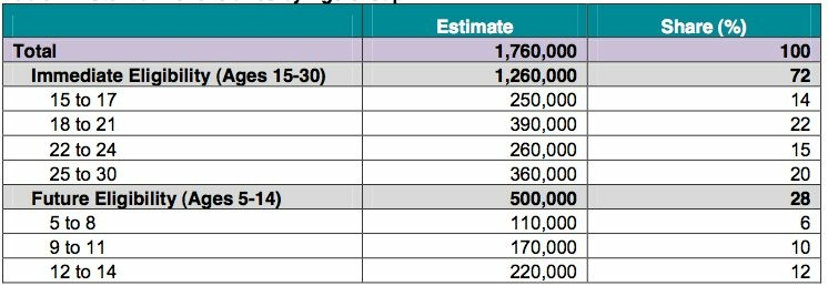 An estimate of potential deferred action beneficiaries, by age group