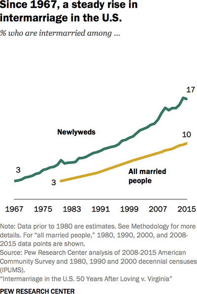 Note: Data prior to 1980 are estimates. Source: Pew Research Center analysis of 2008-2015 American Community Suvery and 1980, 1990 and 2000 decennial censuses.