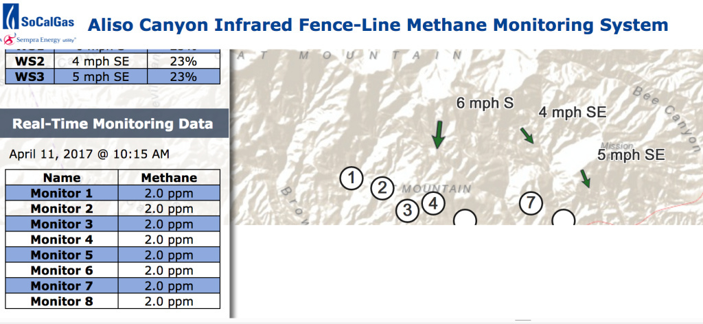 In this screenshot from Southern California Gas Co.'s methane monitor online display, all eight of its monitors display 2.0 parts per million, which is the background level for methane found in most parts of Los Angeles.