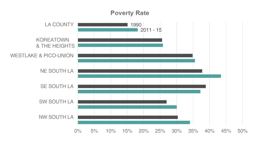 The poverty rate for six neighborhoods that suffered heavy damage during the '92 Riots remains higher than the rest of L.A. County.