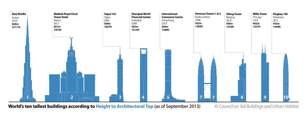 The world's tallest buildings by architectural top.
