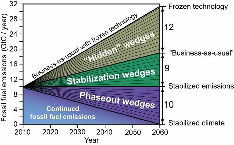 Nearly a decade ago, Princeton climate researchers argued that a series of policy actions they called